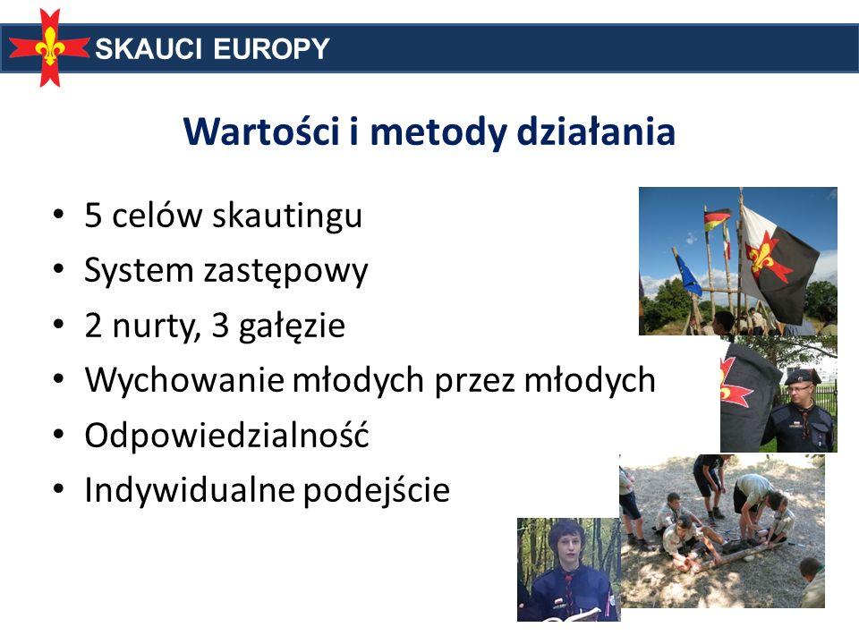 SKAUCI EUROPY Wartości i metody działania 5 celów skautingu System zastępowy 2 nurty, 3 gałęzie Wychowanie młodych przez młodych Odpowiedzialność Indy