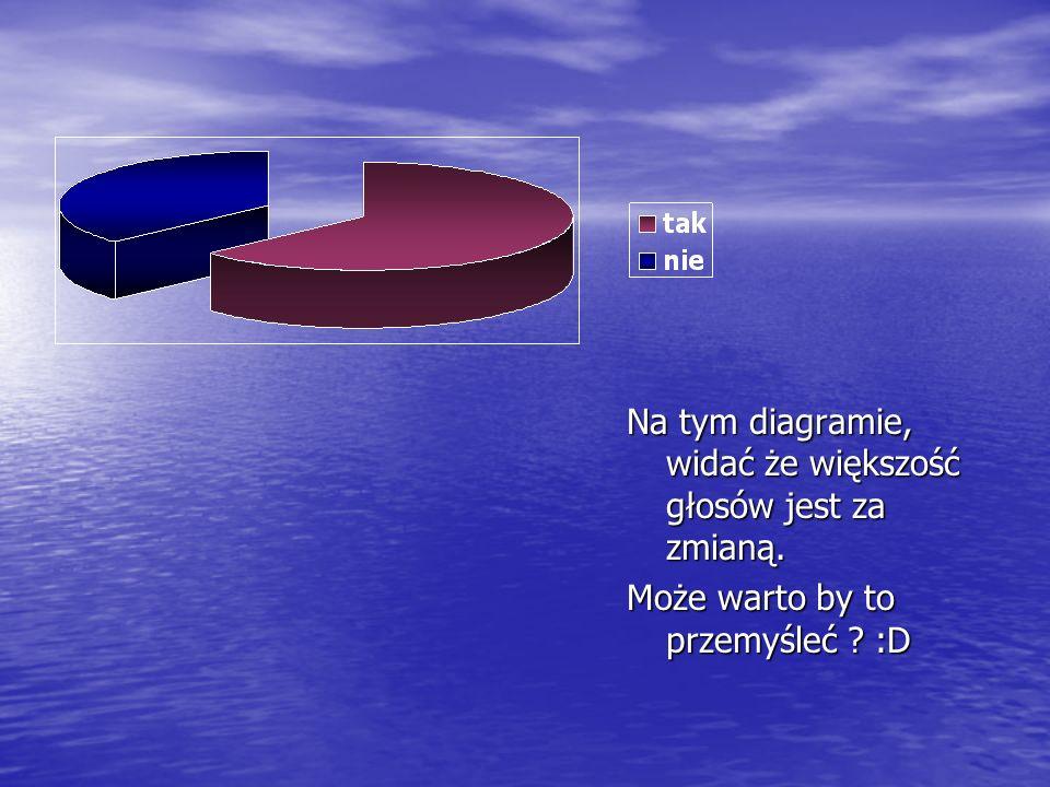 Na tym diagramie, widać że większość głosów jest za zmianą. Może warto by to przemyśleć :D