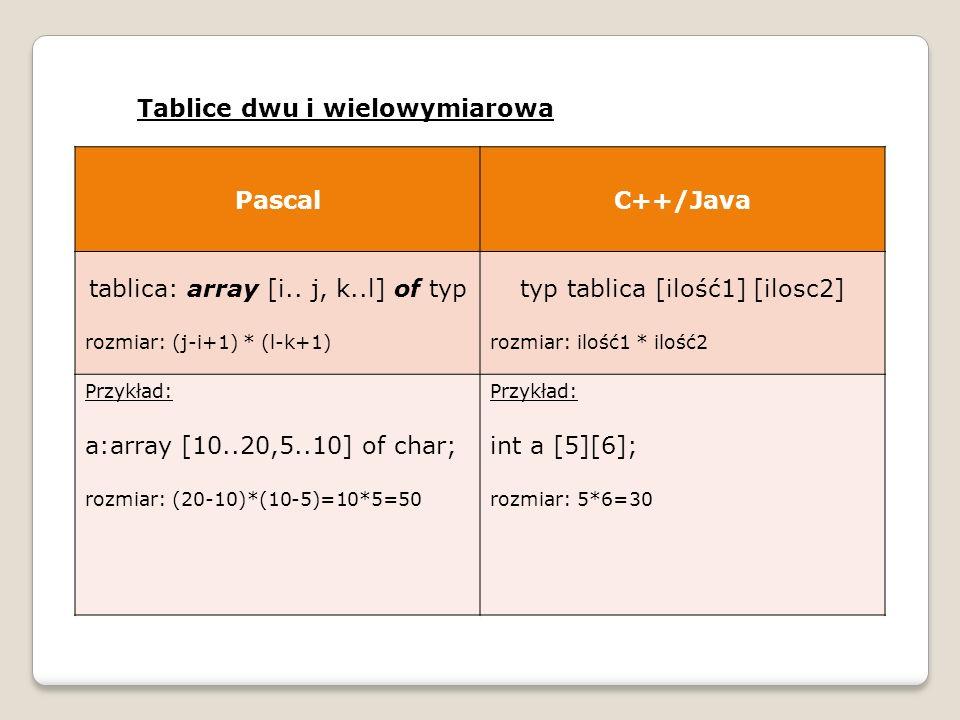 Tablice dwu i wielowymiarowa PascalC++/Java tablica: array [i.. j, k..l] of typ rozmiar: (j-i+1) * (l-k+1) typ tablica [ilość1] [ilosc2] rozmiar: iloś