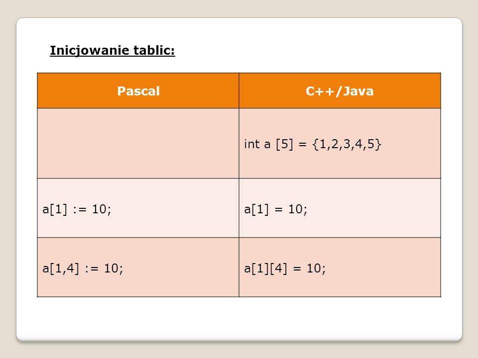 Inicjowanie tablic: PascalC++/Java int a [5] = {1,2,3,4,5} a[1] := 10;a[1] = 10; a[1,4] := 10;a[1][4] = 10;