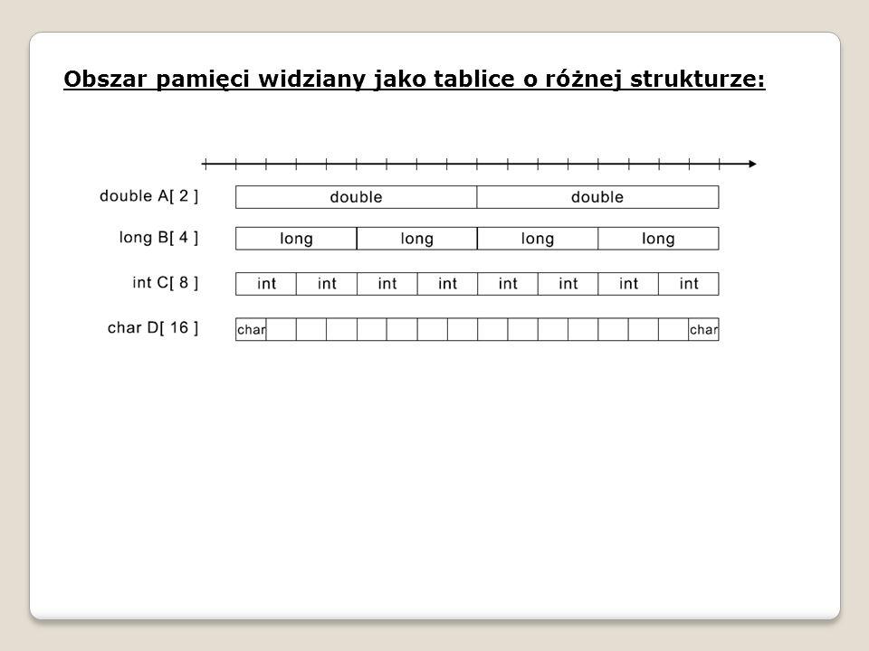 Obszar pamięci widziany jako tablice o różnej strukturze: