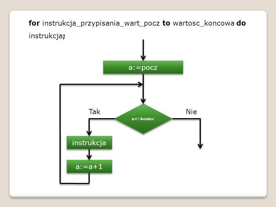 for instrukcja_przypisania_wart_pocz to wartosc_koncowa do instrukcja; a<=koniec instrukcja TakNie a:=pocz a:=a+1