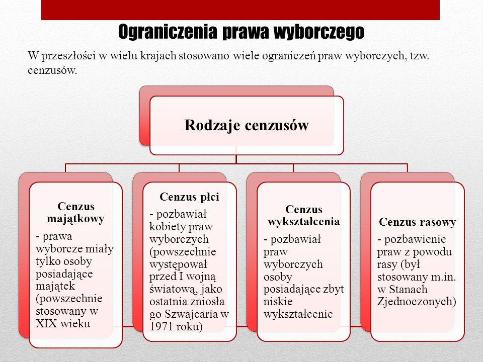Ograniczenia prawa wyborczego W przeszłości w wielu krajach stosowano wiele ograniczeń praw wyborczych, tzw. cenzusów. Rodzaje cenzusów Cenzus majątko