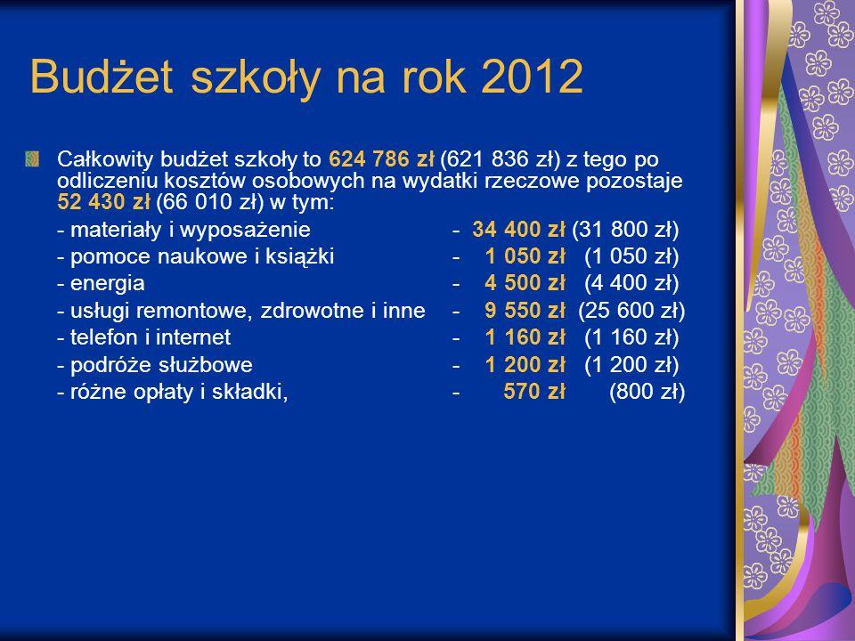 Budżet szkoły na rok 2012 Całkowity budżet szkoły to 624 786 zł (621 836 zł) z tego po odliczeniu kosztów osobowych na wydatki rzeczowe pozostaje 52 4