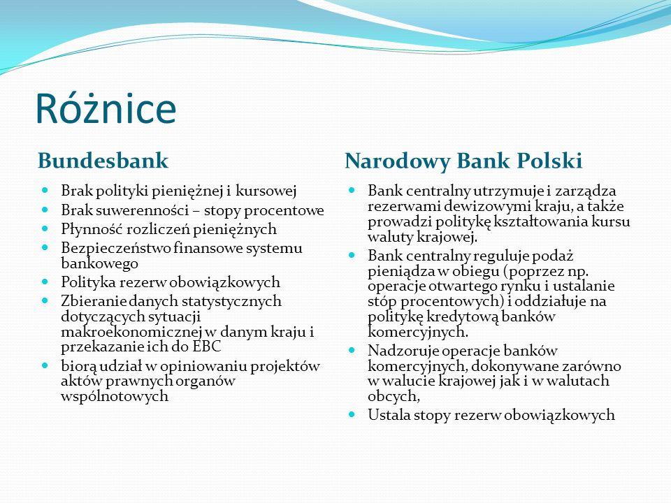 Różnice Bundesbank Narodowy Bank Polski Brak polityki pieniężnej i kursowej Brak suwerenności – stopy procentowe Płynność rozliczeń pieniężnych Bezpieczeństwo finansowe systemu bankowego Polityka rezerw obowiązkowych Zbieranie danych statystycznych dotyczących sytuacji makroekonomicznej w danym kraju i przekazanie ich do EBC biorą udział w opiniowaniu projektów aktów prawnych organów wspólnotowych Bank centralny utrzymuje i zarządza rezerwami dewizowymi kraju, a także prowadzi politykę kształtowania kursu waluty krajowej.