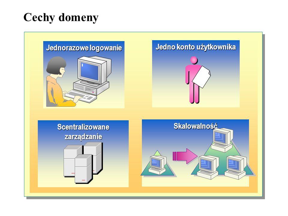 Implementacja funkcji sieciowych w systemie Windows 2000 -Cechy domeny -Korzyści płynące z wykorzystania domen -Organizacja domen -Cechy usługi Active