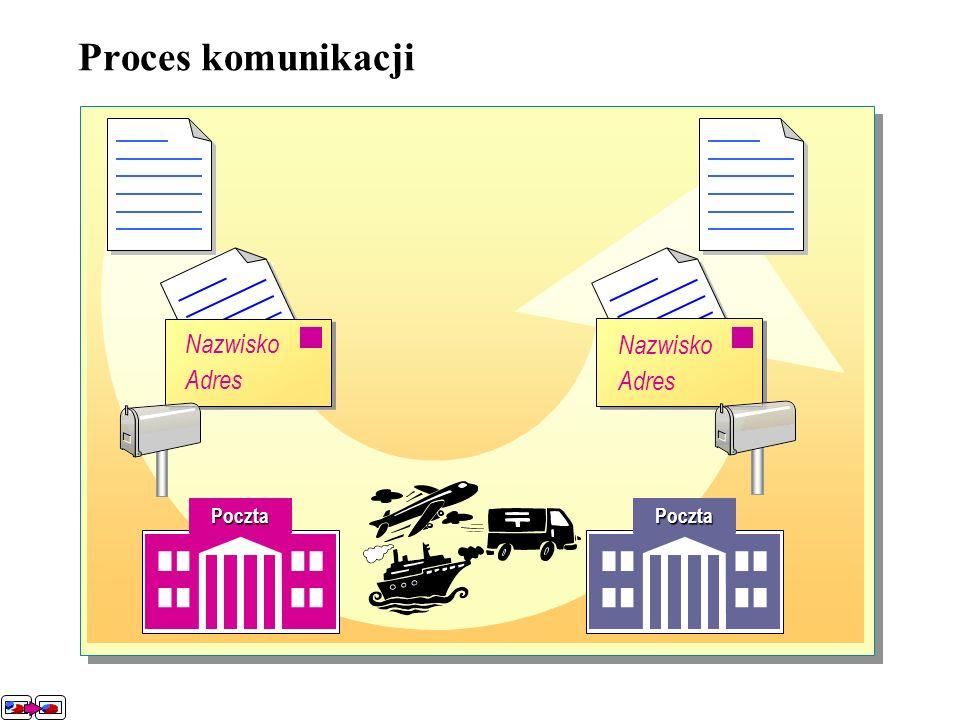 Proces komunikacji Nazwisko Adres Post Office Nazwisko Adres Nazwisko Adres PocztaPoczta Nazwisko Adres