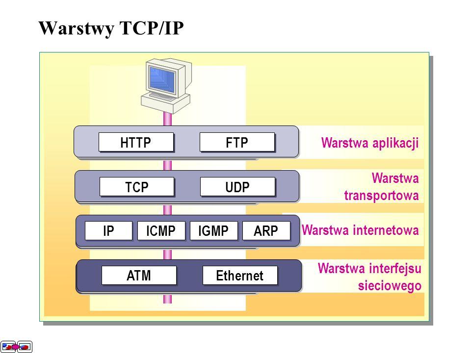 Warstwa transportowa Z warstwy aplikacji, dane wędrują do warstwy transportowej.