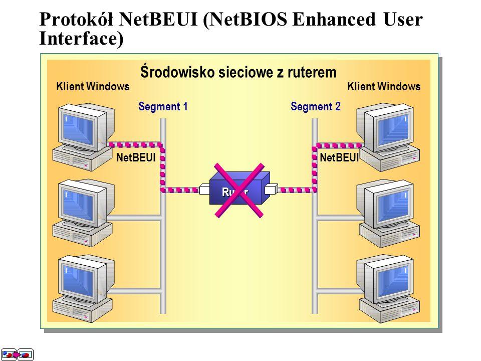 Protokół NetBEUI Protokół NetBEUI był jednym z pierwszych protokołów przeznaczonych dla sieci składających się z komputerów osobistych. Protokół ten z