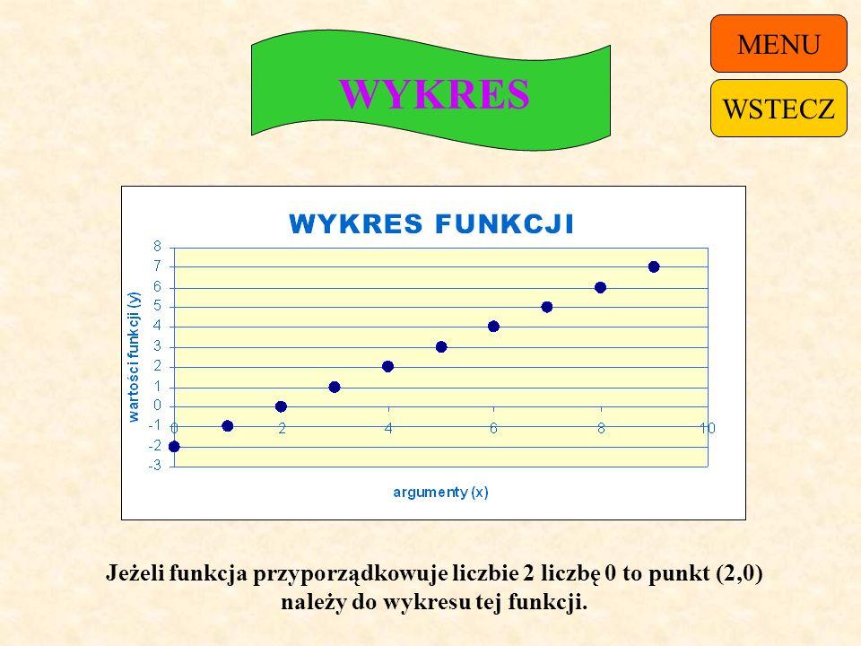 TABELKA X0123456789 Y-201234567 Wartości funkcji: -2,-1,0,1,2,3,4,5,6,7. Argumenty funkcji: 0,1,2,3,4,5,6,7,8,9. MENUWSTECZ