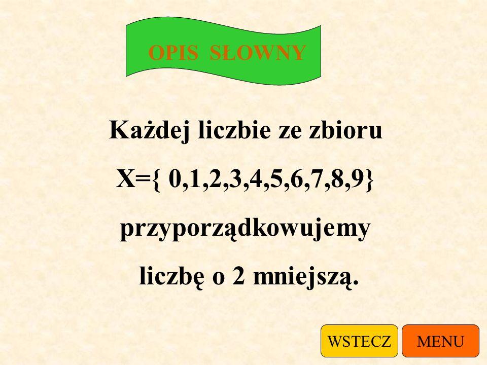 Jeżeli funkcja przyporządkowuje liczbie 2 liczbę 0 to punkt (2,0) należy do wykresu tej funkcji. MENU WYKRES WSTECZ