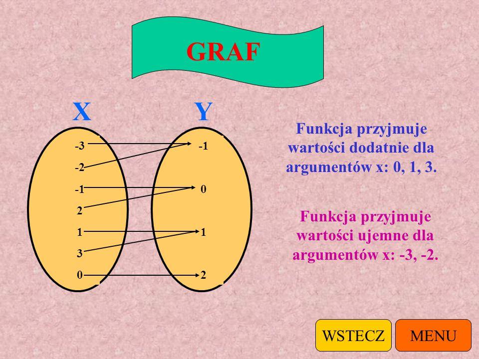 Dla jakich argumentów funkcja przyjmuje wartości dodatnie, a dla jakich ujemne? MENUWSTECZ GRAFTABELKAWYKRES