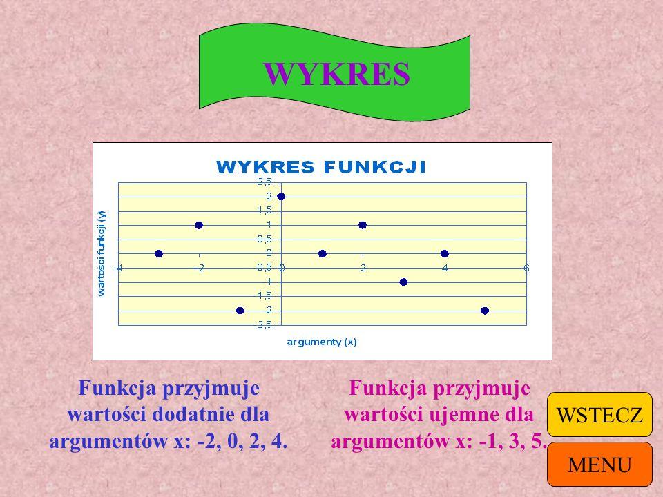 TABELKA X-2025 Y9-63-23 Funkcja przyjmuje wartości dodatnie dla argumentów x: -2, 0, 5. Funkcja przyjmuje wartości ujemne dla argumentów x: -1, 2. MEN
