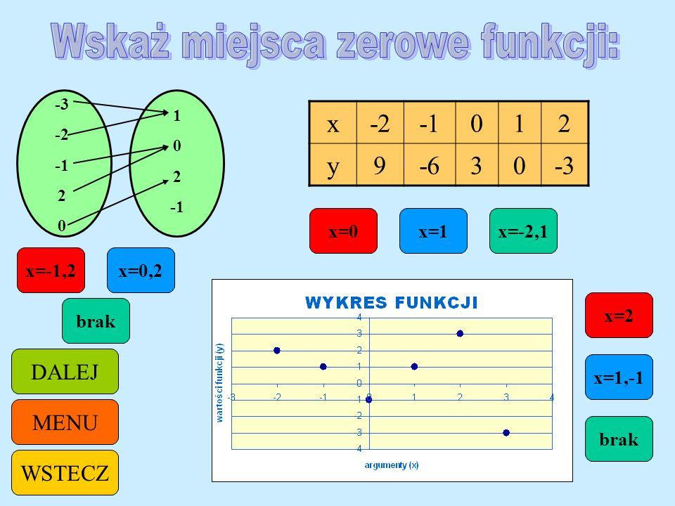 Czy funkcja ma miejsce zerowe? Dla jakich argumentów funkcja przyjmuje wartości dodatnie, a dla jakich ujemne? MENUWSTECZ