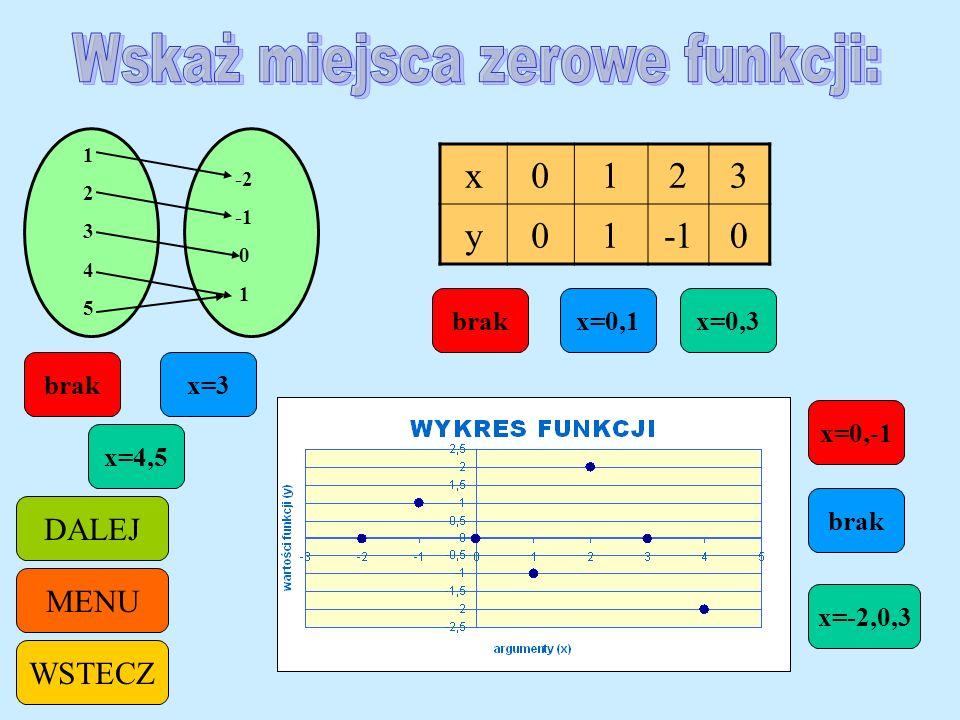 -3 -2 2 0 1 0 2 x-2012 y9-630-3 x=-1,2x=0,2 x=0 x=1,-1 x=-2,1 x=2 x=1 brak MENU WSTECZ DALEJ