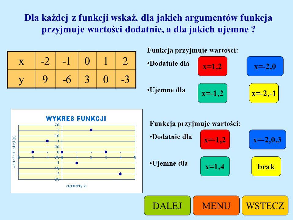 Dla każdej z funkcji wskaż, dla jakich argumentów funkcja przyjmuje wartości dodatnie, a dla jakich ujemne ? 10 12 14 15 0 Funkcja przyjmuje wartości: