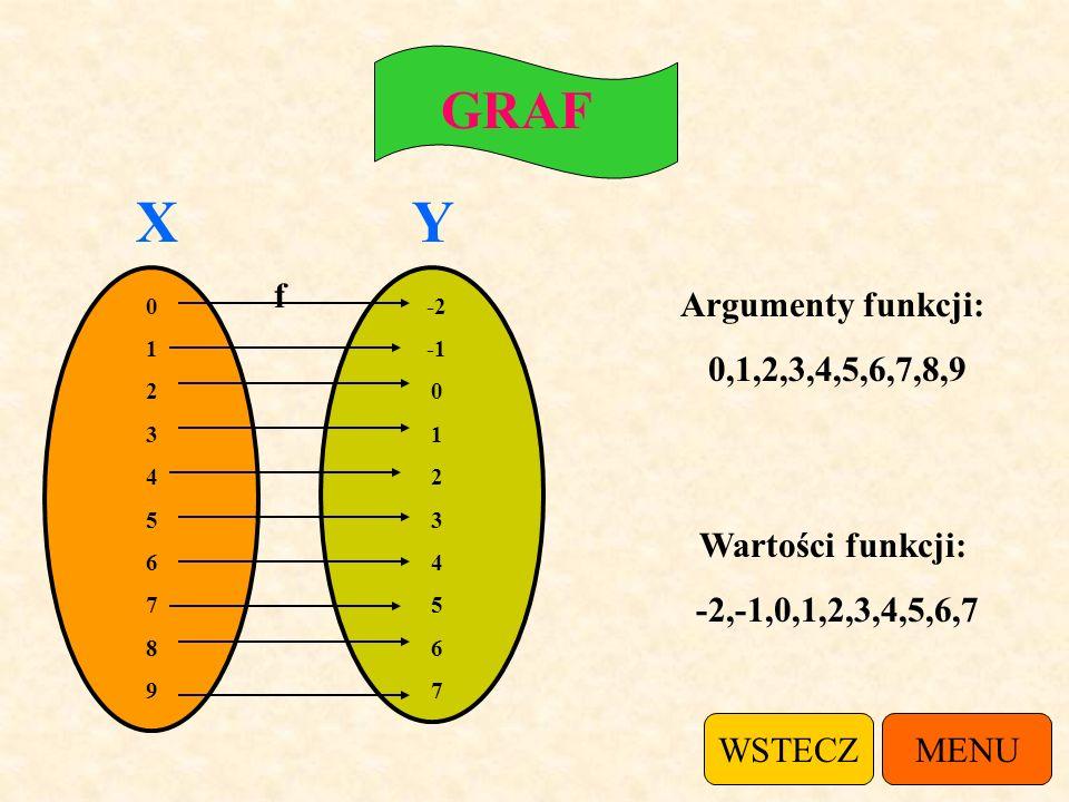 GRAF 01234567890123456789 -2 0 1 2 3 4 5 6 7 f Argumenty funkcji: 0,1,2,3,4,5,6,7,8,9 Wartości funkcji: -2,-1,0,1,2,3,4,5,6,7 XY MENUWSTECZ