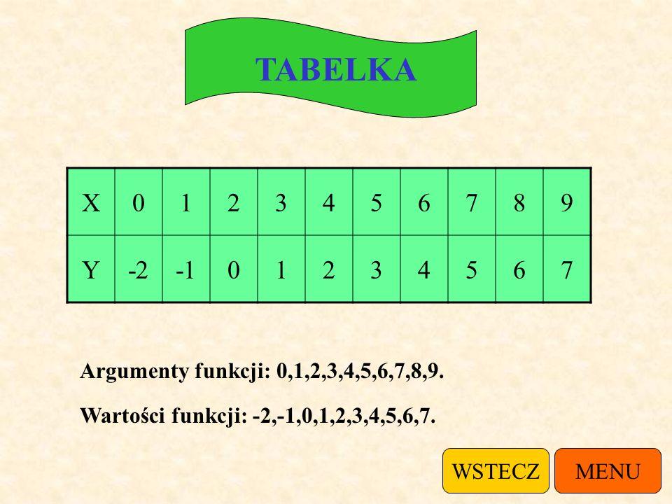 TABELKA X-2025 Y9-63-23 Funkcja przyjmuje wartości dodatnie dla argumentów x: -2, 0, 5.