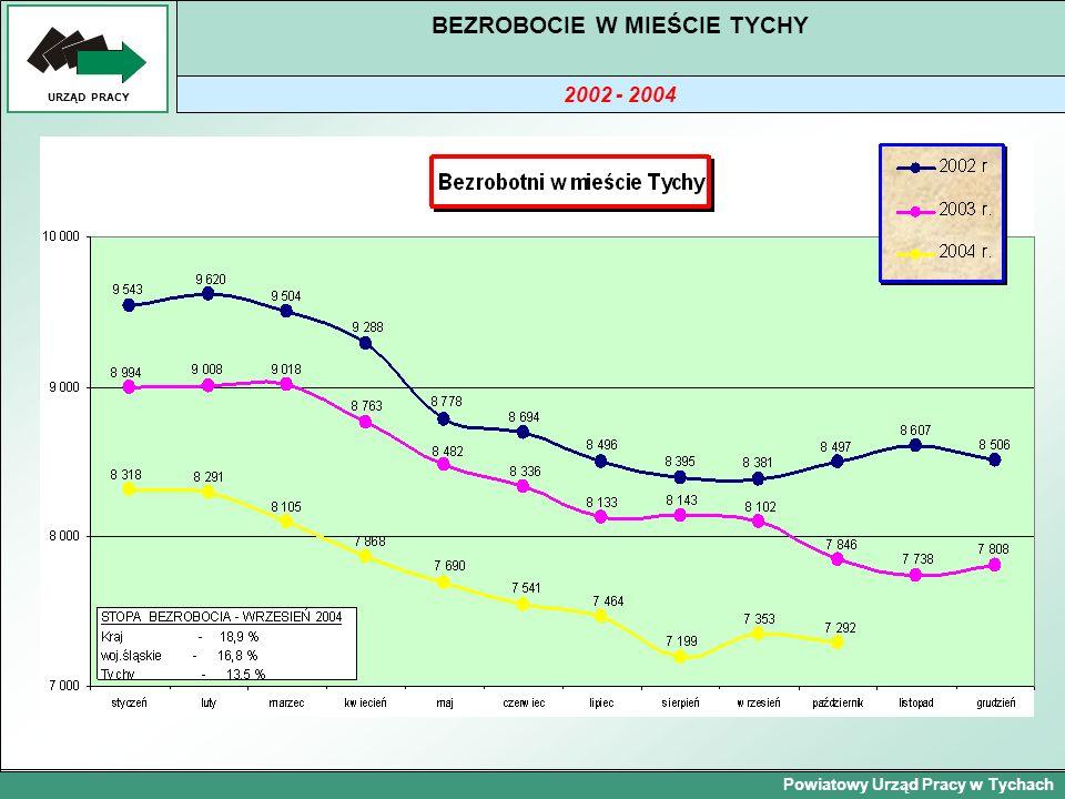 Powiatowy Urząd Pracy w Tychach URZĄD PRACY BEZROBOCIE W MIEŚCIE TYCHY 2002 - 2004