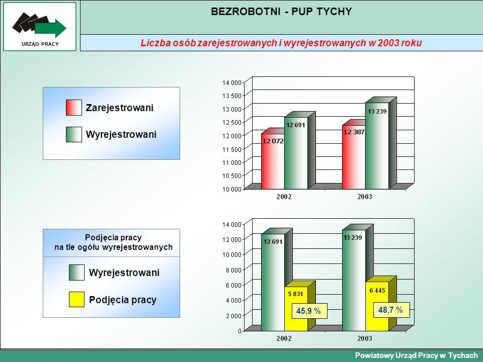Powiatowy Urząd Pracy w Tychach URZĄD PRACY BEZROBOTNI - PUP TYCHY Liczba osób zarejestrowanych i wyrejestrowanych w 2003 roku Zarejestrowani Wyrejest