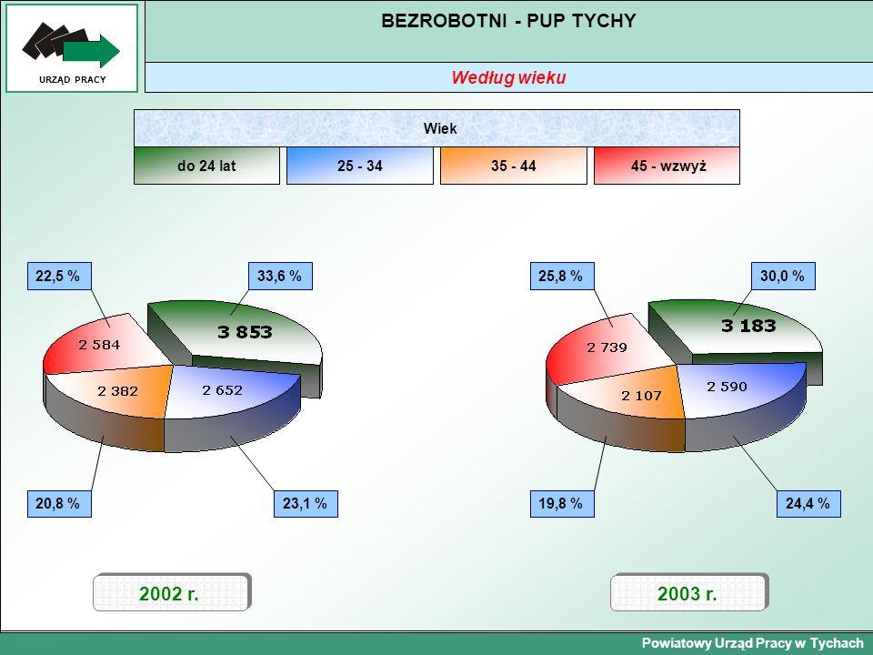 Powiatowy Urząd Pracy w Tychach URZĄD PRACY BEZROBOTNI - PUP TYCHY Według wieku 2002 r. 20,8 % 2003 r. 22,5 %33,6 % 23,1 % do 24 lat25 - 3435 - 4445 -