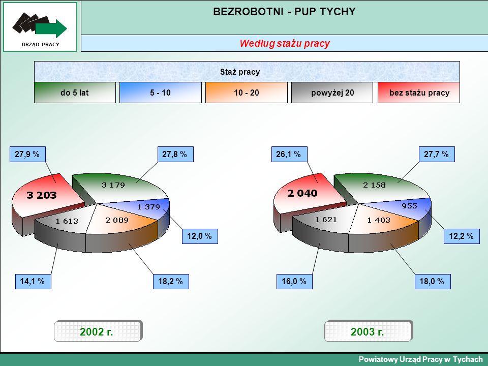 Powiatowy Urząd Pracy w Tychach URZĄD PRACY BEZROBOTNI - PUP TYCHY Według stażu pracy 2002 r. 14,1 % 2003 r. 27,9 %27,8 % 12,0 % 18,2 % do 5 lat5 - 10