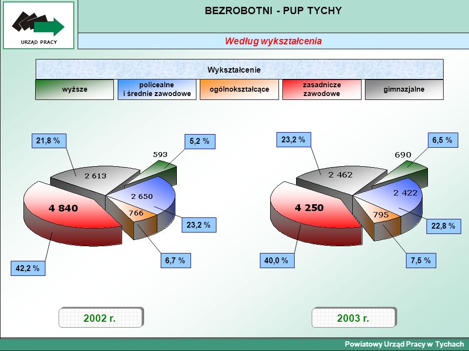 Powiatowy Urząd Pracy w Tychach URZĄD PRACY BEZROBOTNI - PUP TYCHY Według wykształcenia 2002 r. 42,2 % 2003 r. 21,8 %5,2 % 23,2 % 6,7 % wyższe policea