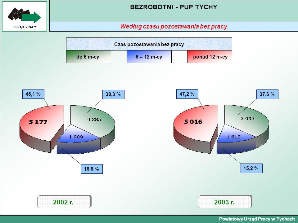 Powiatowy Urząd Pracy w Tychach URZĄD PRACY BEZROBOTNI - PUP TYCHY Według czasu pozostawania bez pracy 2002 r. 45,1 %38,3 % 16,6 % 47,2 %37,6 % 15,2 %