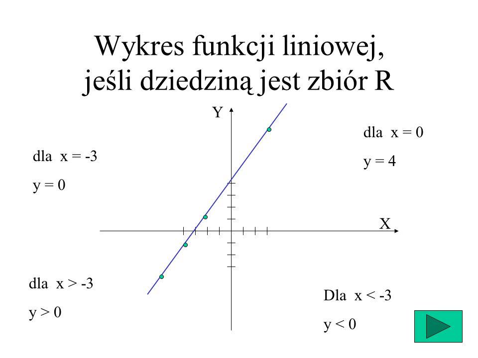 Miejscem zerowym funkcji nazywamy tę wartość argumentu, dla której funkcja przybiera wartość zero.
