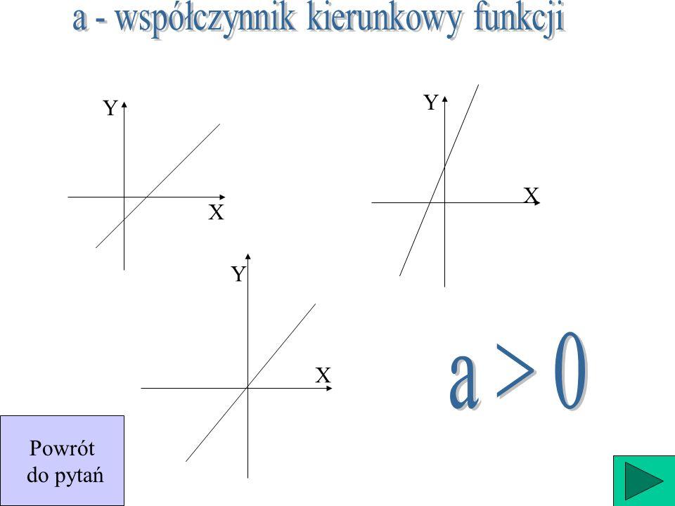 Funkcję nazywamy malejącą w zbiorze A, wtedy i tylko wtedy, gdy dla dowolnych x 1 i x 2 należących do zbioru A, jeśli x 1 f(x 2 ), czyli gdy większej wartości argumentu odpowiada mniejsza wartość funkcji.