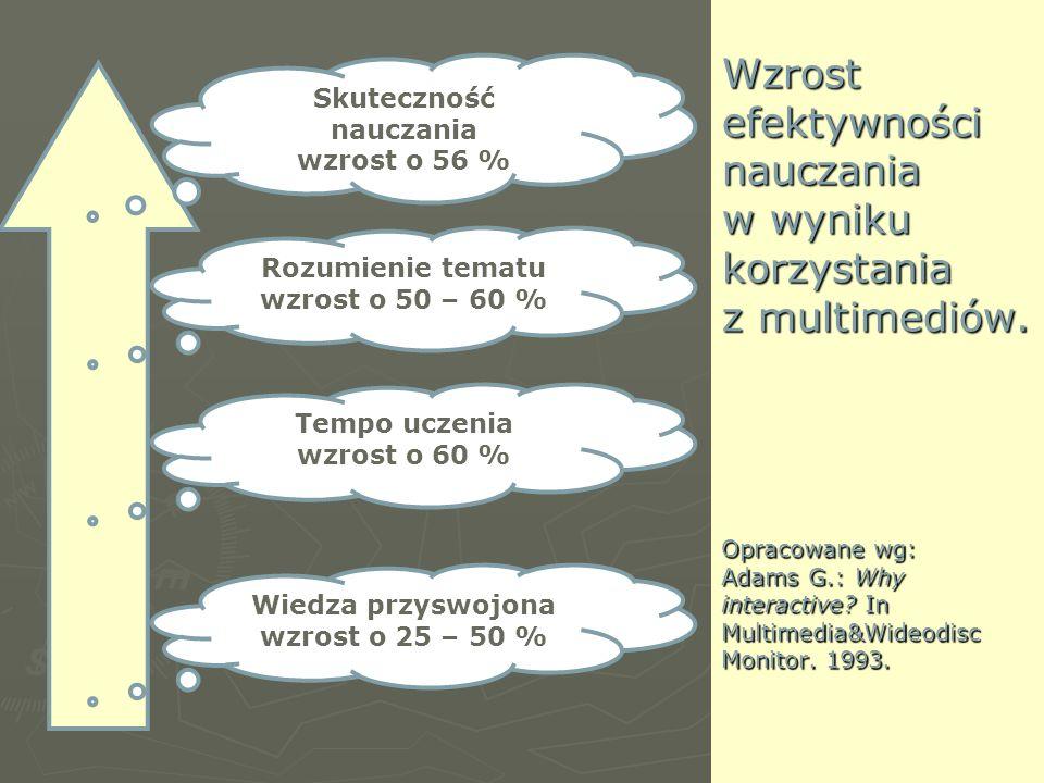 Wzrost efektywności nauczania w wyniku korzystania z multimediów. Opracowane wg: Adams G.: Why interactive? In Multimedia&Wideodisc Monitor. 1993. Wie