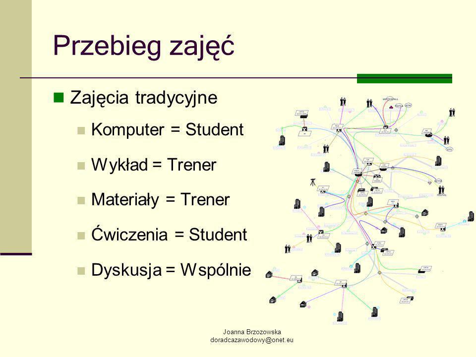 Joanna Brzozowska doradcazawodowy@onet.eu Przebieg zajęć Zajęcia tradycyjne Komputer = Student Wykład = Trener Materiały = Trener Ćwiczenia = Student Dyskusja = Wspólnie