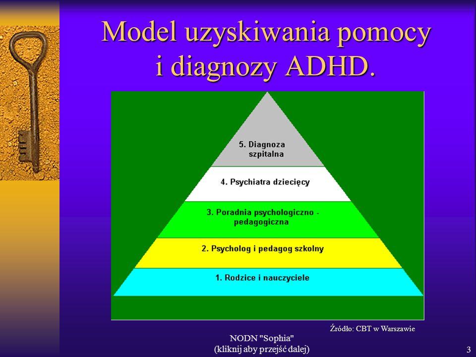 NODN Sophia (kliknij aby przejść dalej)3 Model uzyskiwania pomocy i diagnozy ADHD.