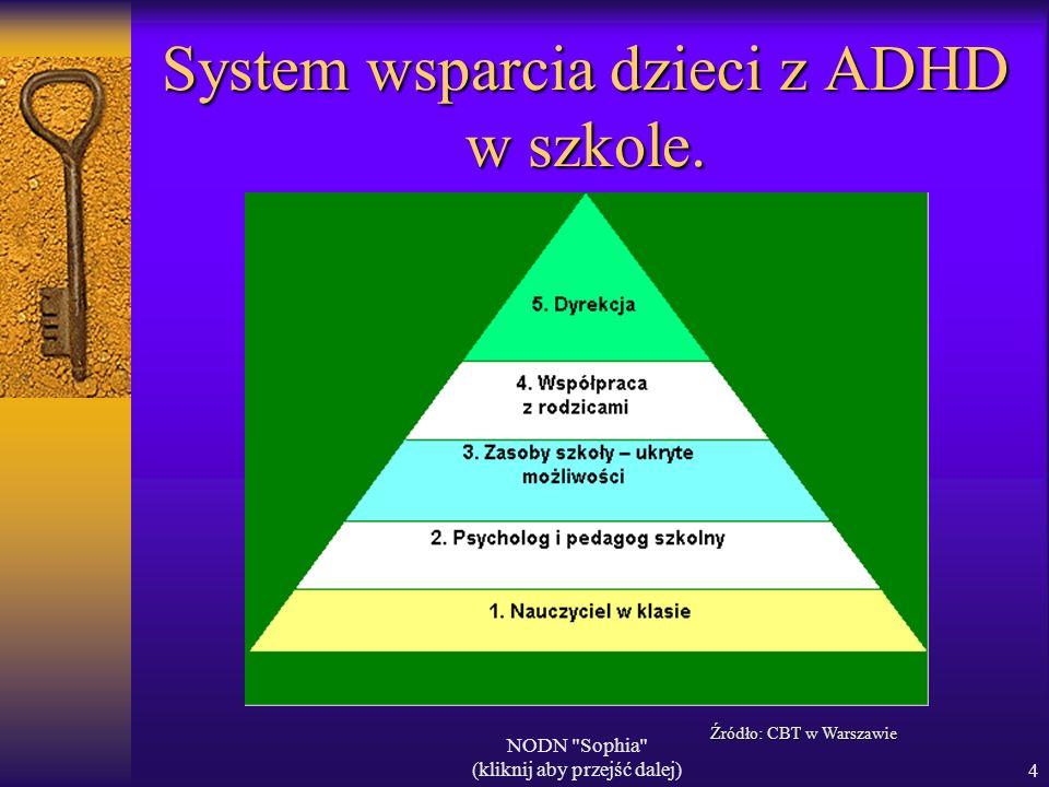 NODN Sophia (kliknij aby przejść dalej)4 System wsparcia dzieci z ADHD w szkole.