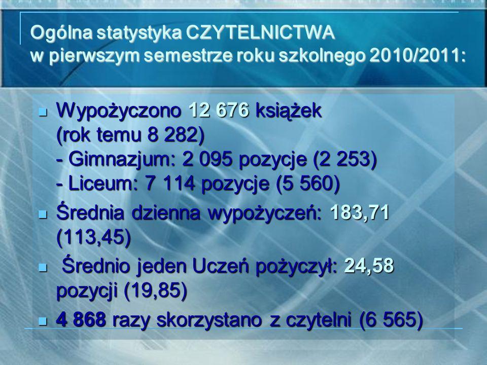 Ogólna statystyka CZYTELNICTWA w pierwszym semestrze roku szkolnego 2010/2011: Wypożyczono 12 676 książek (rok temu 8 282) - Gimnazjum: 2 095 pozycje