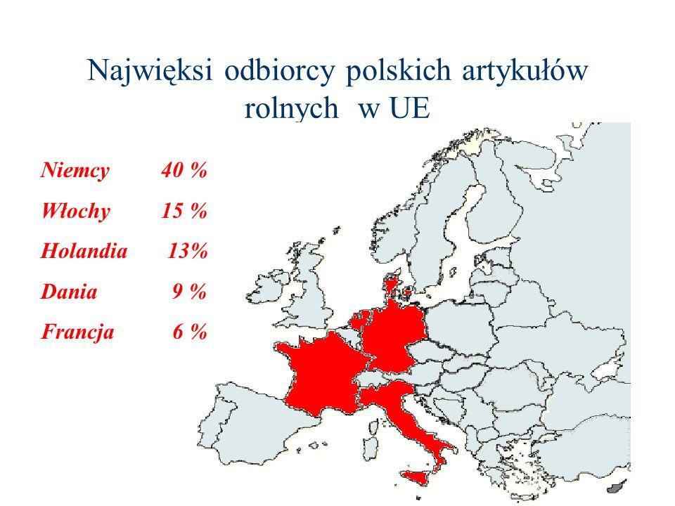Wady polskiego rolnictwa wysokie zatrudnienie w rolnictwie przewaga gospodarstw małych trudna sytuacja finansowa większości gospodarstw wiejskich słabo rozwinięta sieć drogowa, wodociągowa i kanalizacyjna niski poziom wykształcenia mieszkańców wsi niska wydajność gospodarstw ograniczony popyt na produkty rolne hamuje produkcję i zmniejsza dochody rolnika