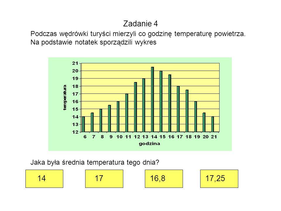 Zadanie 4 Podczas wędrówki turyści mierzyli co godzinę temperaturę powietrza.