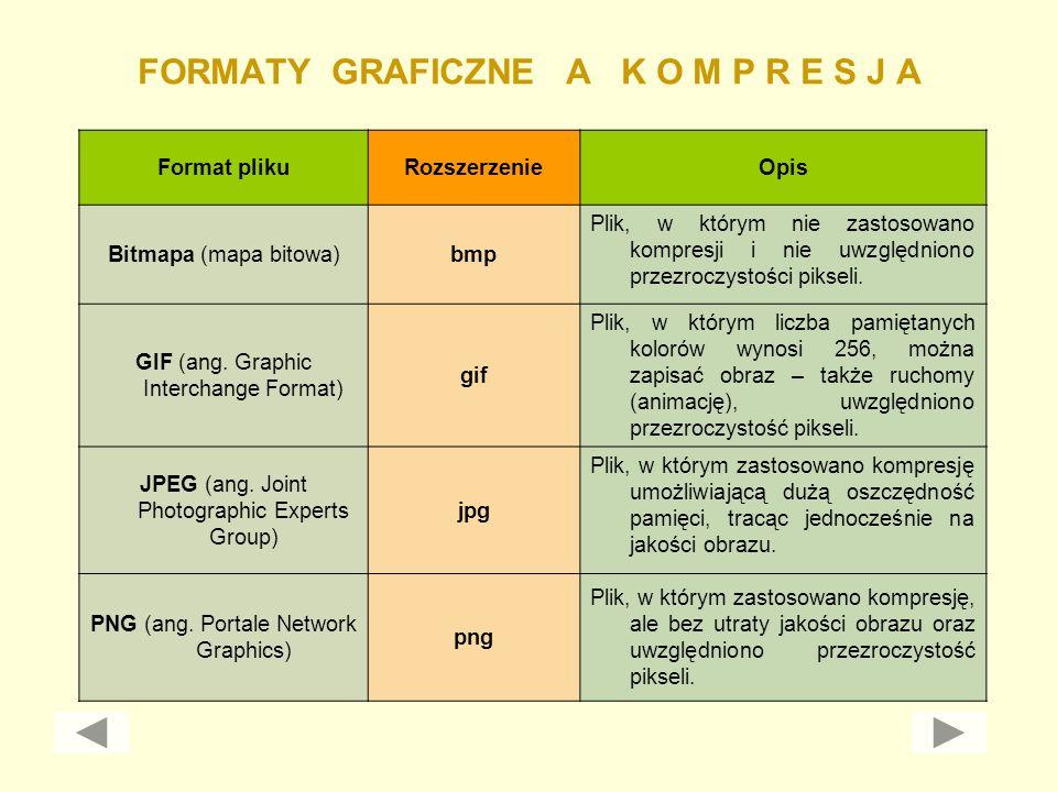 FORMATY GRAFICZNE A K O M P R E S J A Format plikuRozszerzenieOpis Bitmapa (mapa bitowa)bmp Plik, w którym nie zastosowano kompresji i nie uwzględnion