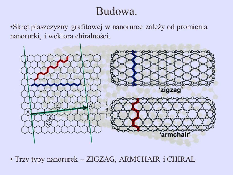 Budowa. Skręt płaszczyzny grafitowej w nanorurce zależy od promienia nanorurki, i wektora chiralności. Trzy typy nanorurek – ZIGZAG, ARMCHAIR i CHIRAL