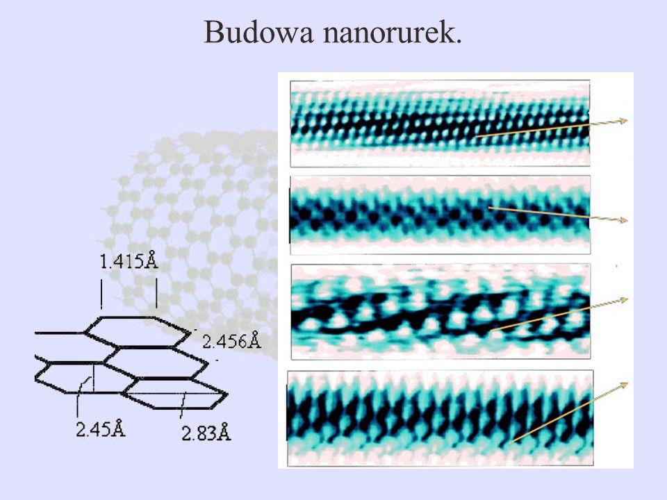 Budowa nanorurek.