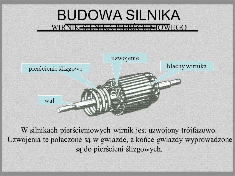 BUDOWA SILNIKA uzwojenia stojana opornik rozruchowy uzwojenia wirnika Pierścienie i szczotki OBWODY ELEKTRYCZNE