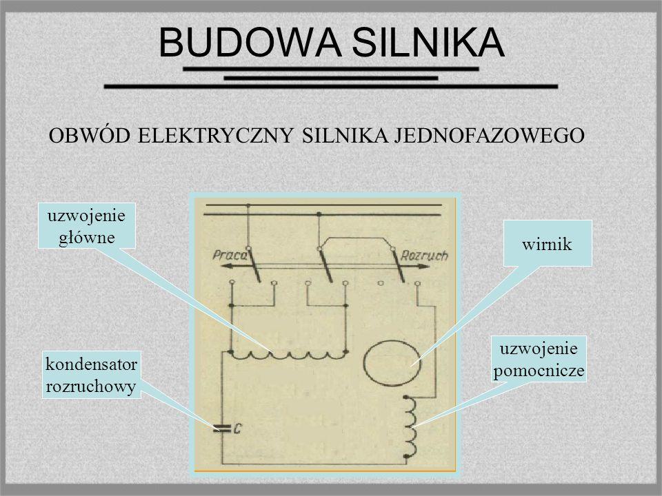 BUDOWA SILNIKA wirnik półnabiegunnik Uzwojenie główne OBWÓD MAGNETYCZNY SILNIKA JEDNOFAZOWEGO Zwój zwarty Rdzeń stojana