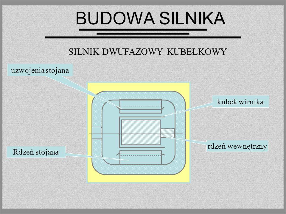 BUDOWA SILNIKA Silnik indukcyjny składa się z dwóch zasadniczych części: nieruchomego stojana i ruchomego (wirującego) wirnika.Silniki dwufazowe mają