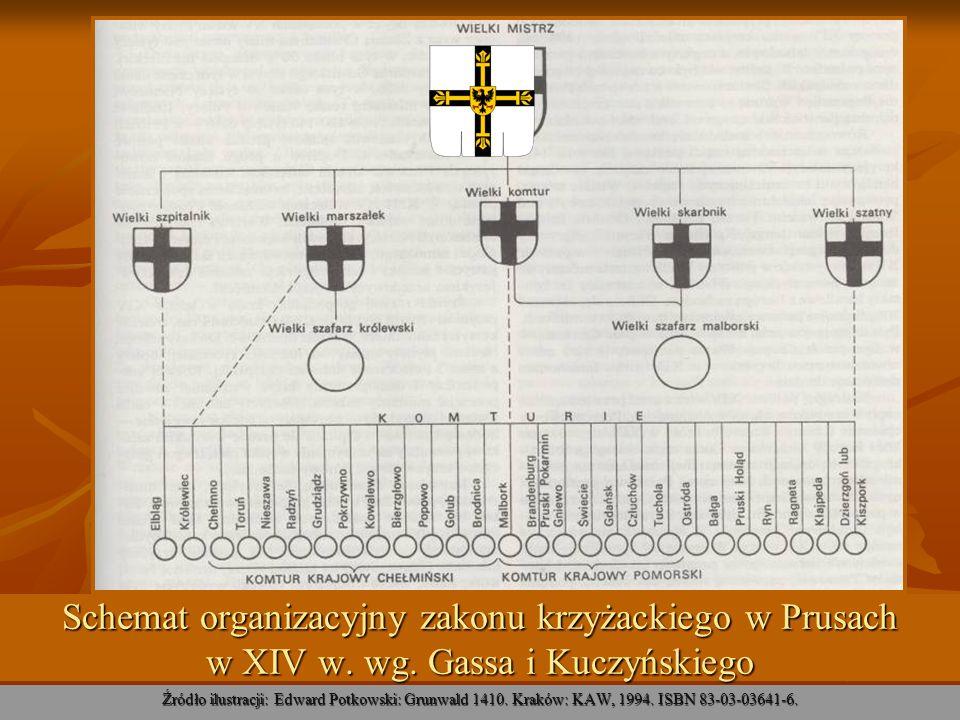 Schemat organizacyjny zakonu krzyżackiego w Prusach w XIV w. wg. Gassa i Kuczyńskiego Źródło ilustracji: Edward Potkowski: Grunwald 1410. Kraków: KAW,