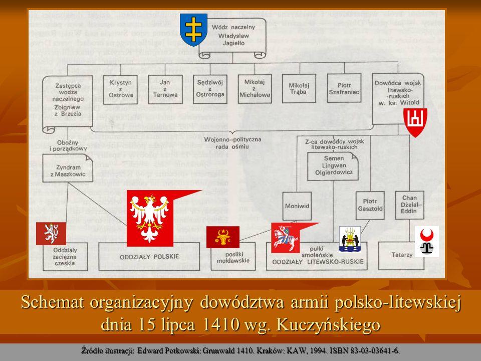 Schemat organizacyjny dowództwa armii polsko-litewskiej dnia 15 lipca 1410 wg. Kuczyńskiego Źródło ilustracji: Edward Potkowski: Grunwald 1410. Kraków