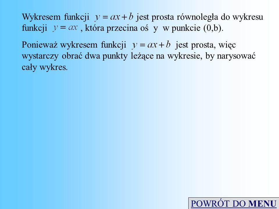 Wykresem funkcji jest prosta równoległa do wykresu funkcji, która przecina oś y w punkcie (0,b). Ponieważ wykresem funkcji jest prosta, więc wystarczy