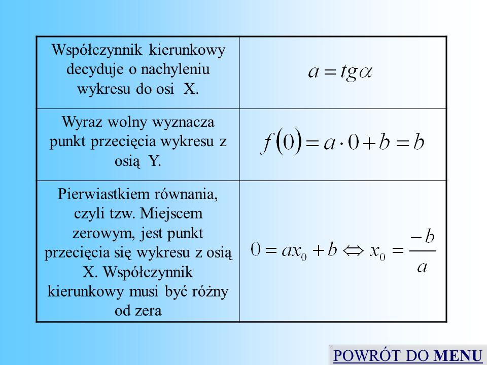 Współczynnik kierunkowy decyduje o nachyleniu wykresu do osi X. Wyraz wolny wyznacza punkt przecięcia wykresu z osią Y. Pierwiastkiem równania, czyli