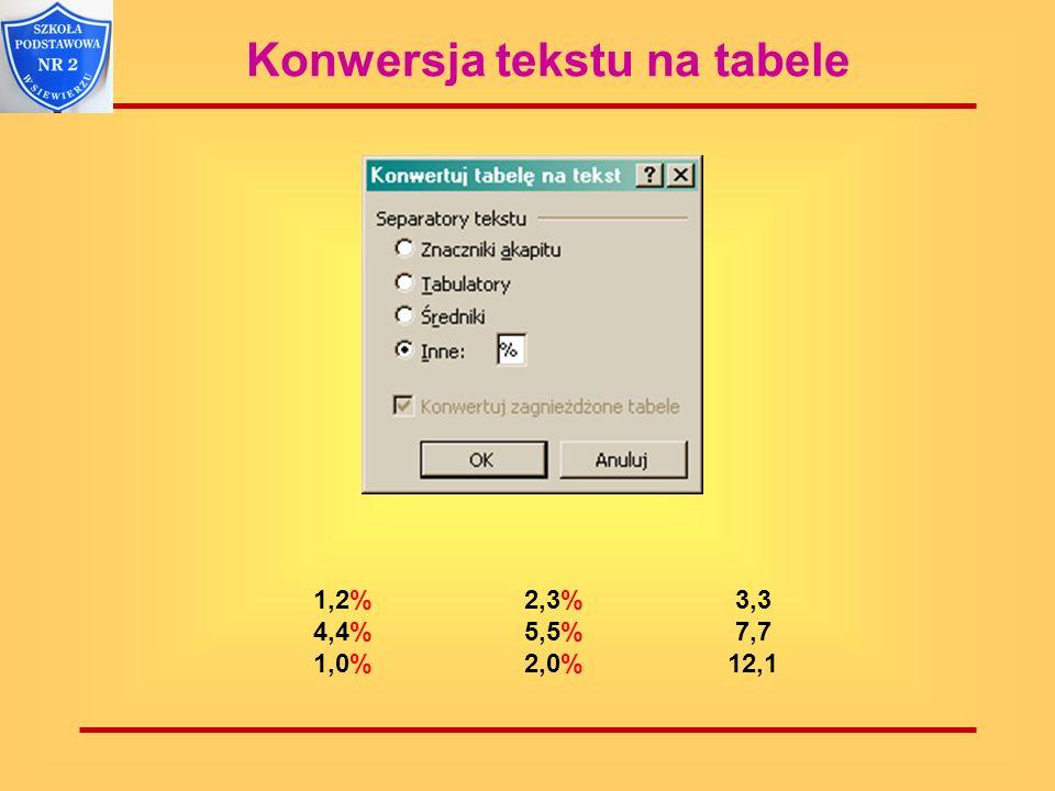 Konwersja tekstu na tabele 1,2%2,3% 3,3 4,4% 5,5% 7,7 1,0% 2,0% 12,1