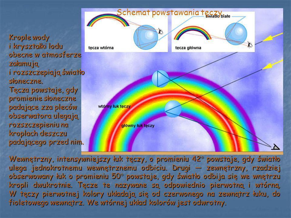 Wewnętrzny, intensywniejszy łuk tęczy, o promieniu 42° powstaje, gdy światło ulega jednokrotnemu wewnętrznemu odbiciu. Drugi zewnętrzny, rzadziej obse