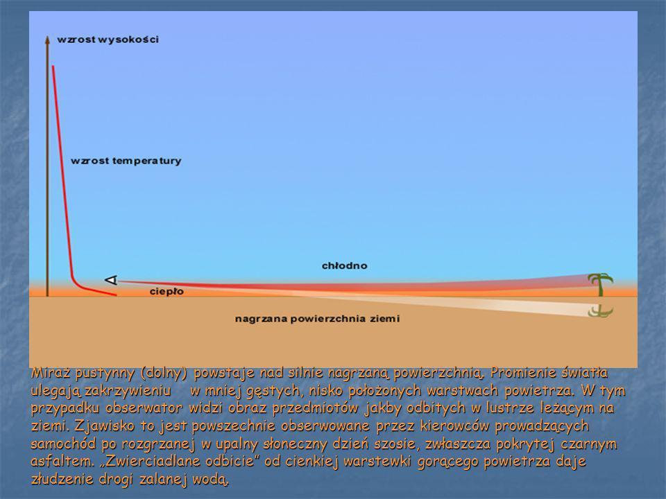 Miraż pustynny (dolny) powstaje nad silnie nagrzaną powierzchnią. Promienie światła ulegają zakrzywieniu w mniej gęstych, nisko położonych warstwach p